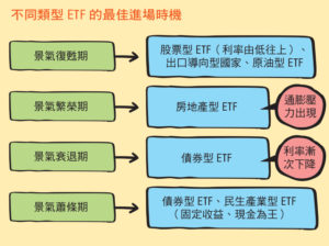 不同類型 ETF 的進場時機